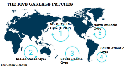The five garbage patch zones